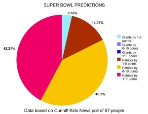 Predictions about Super Bowl XLII between the New England Patriots and the New York Giants.